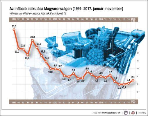 Az infláció alakulása Magyarországon (1991-2017)