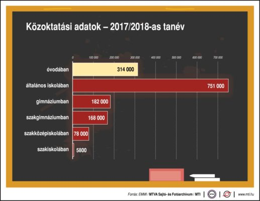 751 ezer általános sulis kezdte meg a 2017/2018-as tanévet
