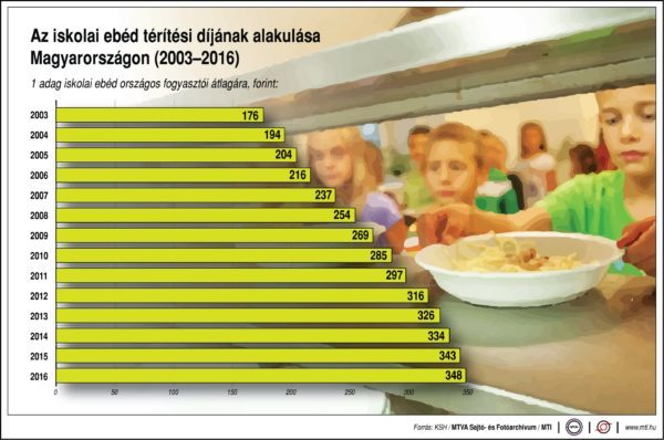 Mennyibe kerül az ebéd a suliban?