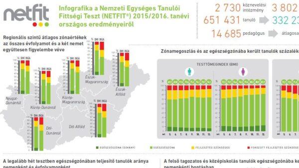 Iskolai NETFIT® eredmények (2015/2016-os tanév)