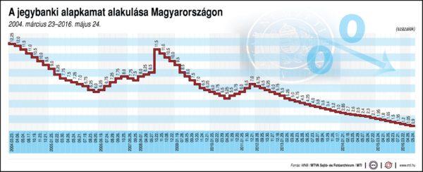 A jegybanki alapkamat alakulása Magyarországon (2004-2016)