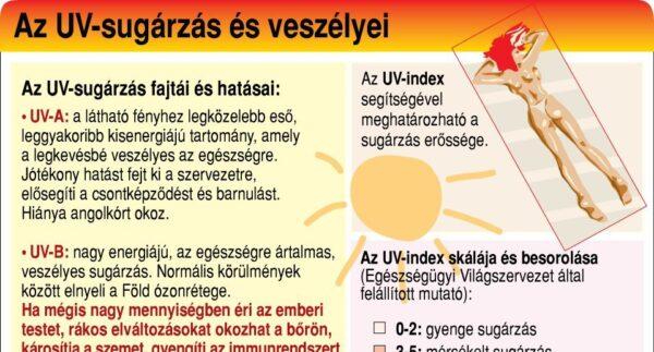 Az UV sugárzás és veszélyei
