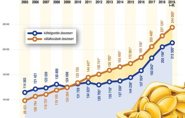 Az átlagkeresetek változása Magyarországon (2003-2019. január-március)